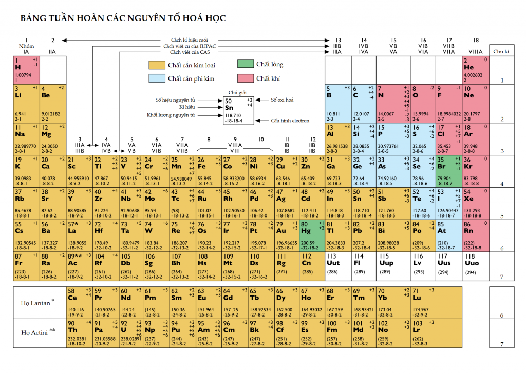 periodic_table_of_the_elements_in_vietnamese